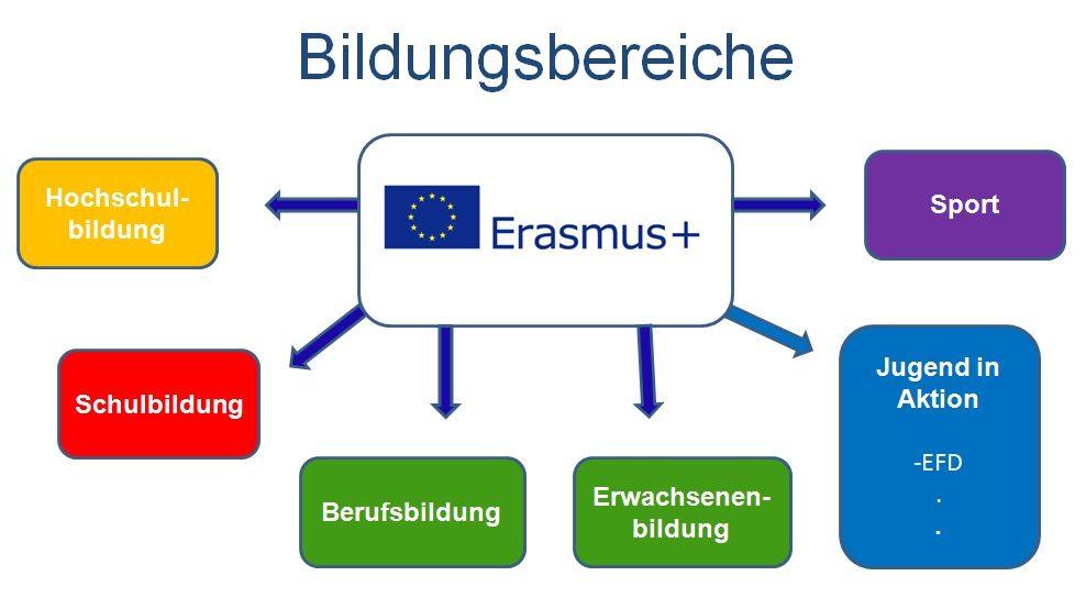 Bildungsbereiche Erasmus+