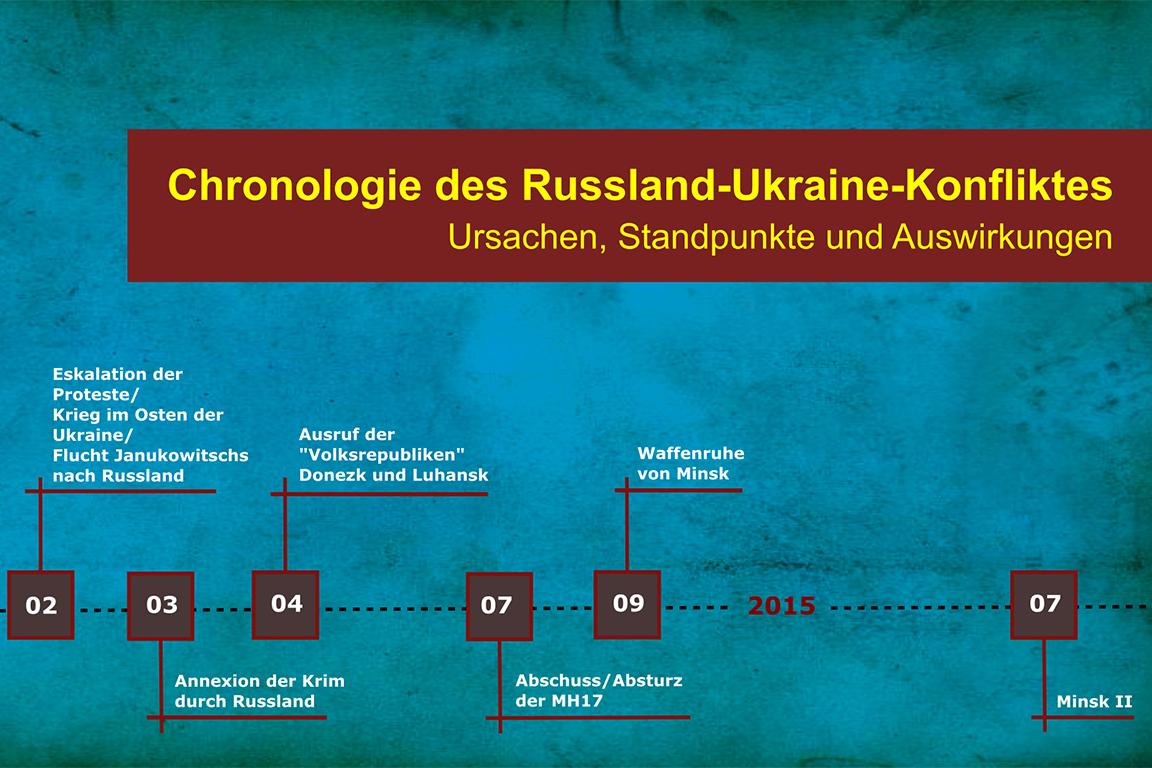 Russland Ukraine-Konflikt