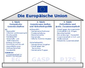 Säulenmodell Europäische Union