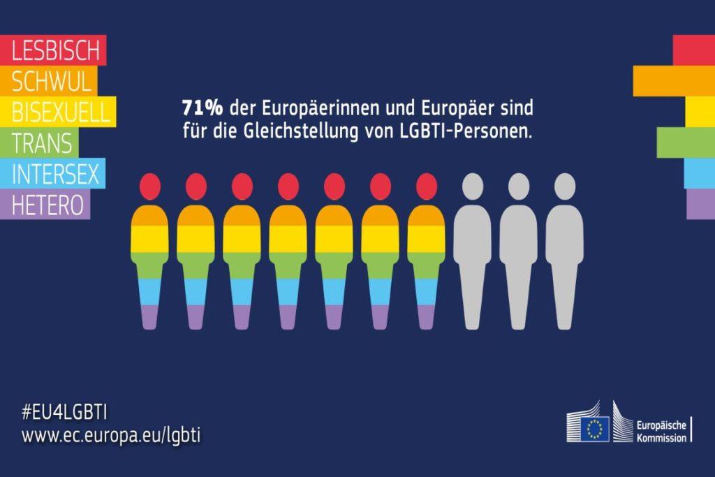 Gegen Homophobie und Diskriminierung